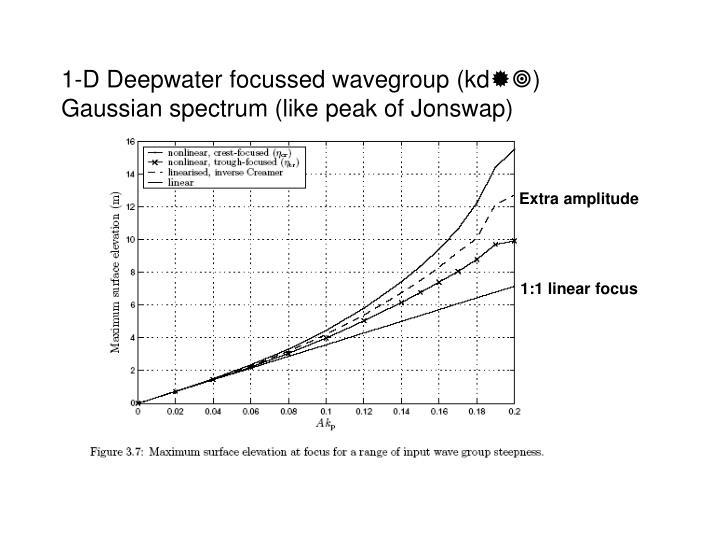 1-D Deepwater focussed wavegroup (kd