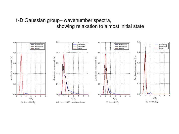 1-D Gaussian group– wavenumber spectra,