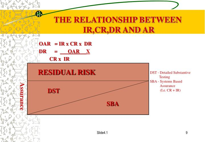 RESIDUAL RISK