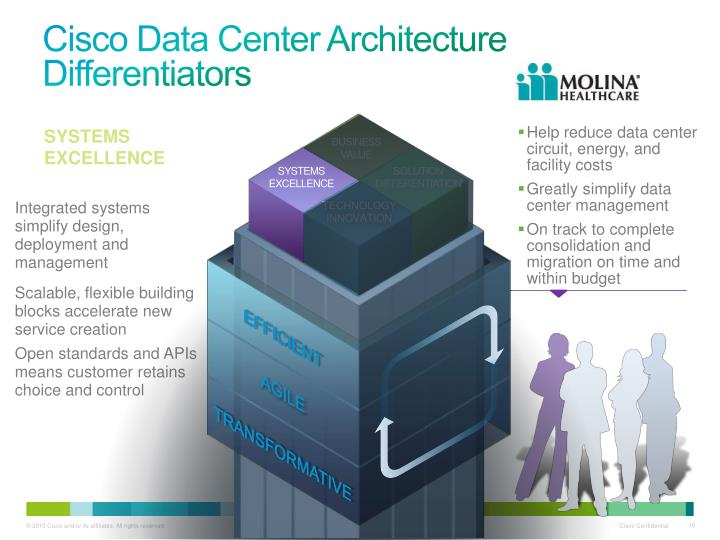 Cisco Data Center Architecture Differentiators