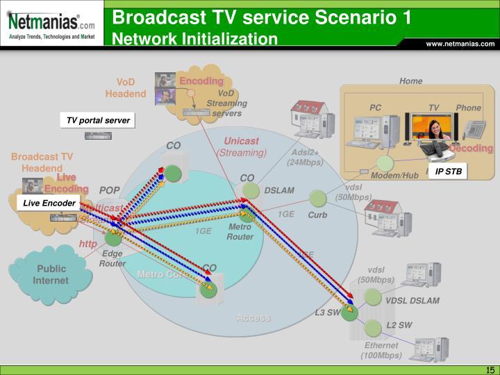 Broadcast TV service Scenario 1