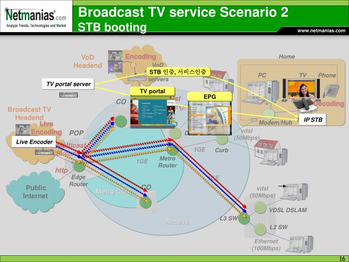 Broadcast TV service Scenario 2