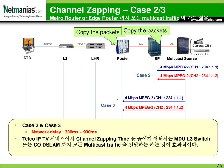 Channel Zapping – Case 2/3