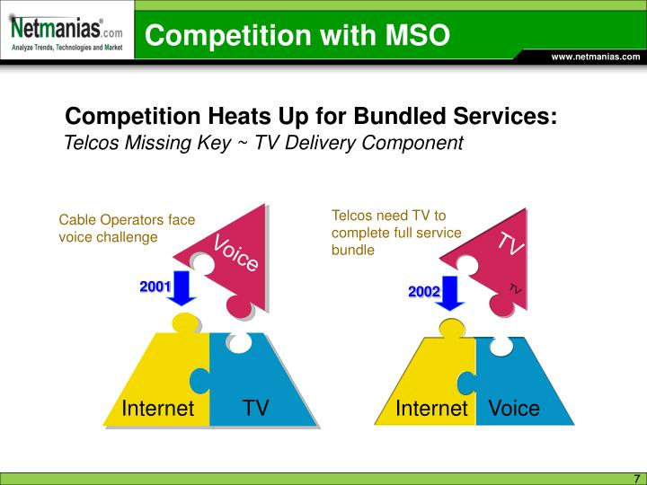 Competition Heats Up for Bundled
