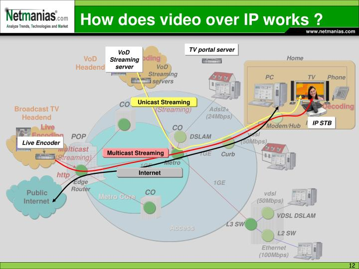 How does video over IP works ?