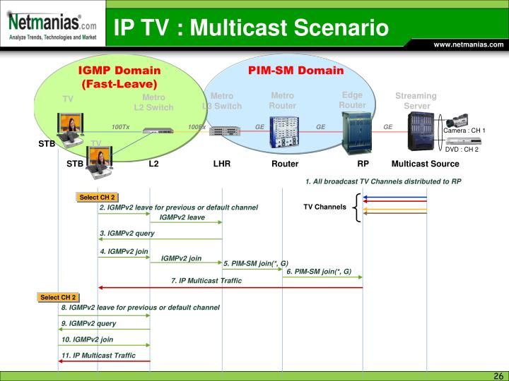 IP TV : Multicast Scenario