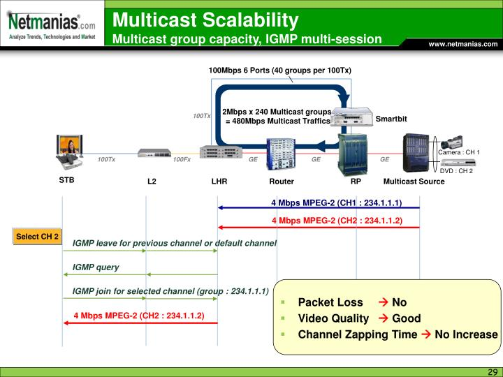 Multicast Scalability