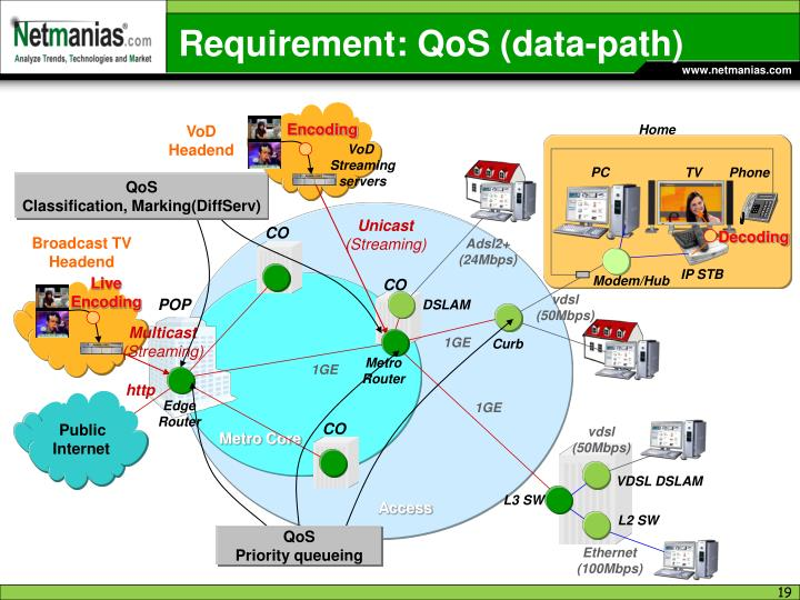 Requirement: QoS (data-path)