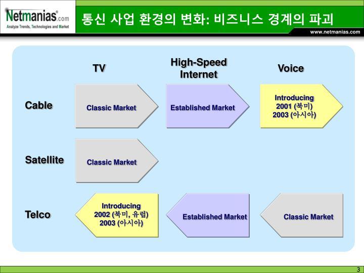 통신 사업 환경의 변화