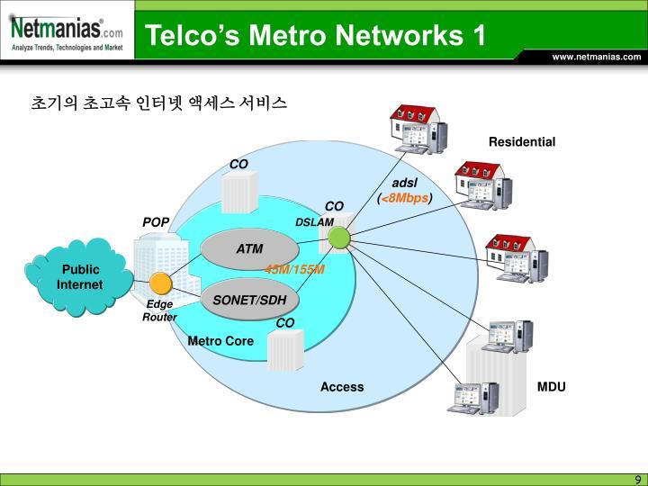 Telco's Metro Networks 1