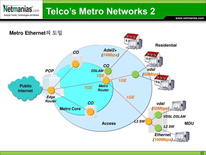 Telco's Metro Networks 2