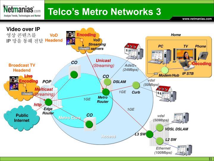 Telco's Metro Networks 3