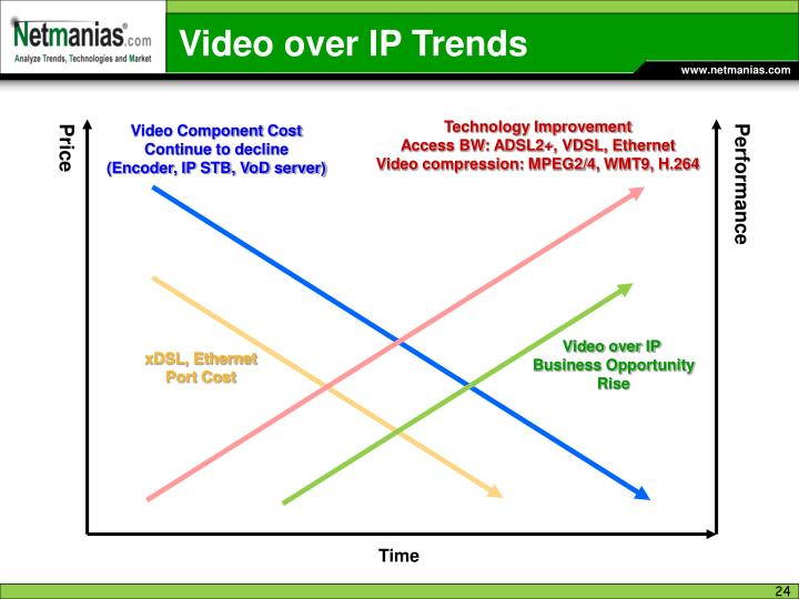 Video over IP Trends