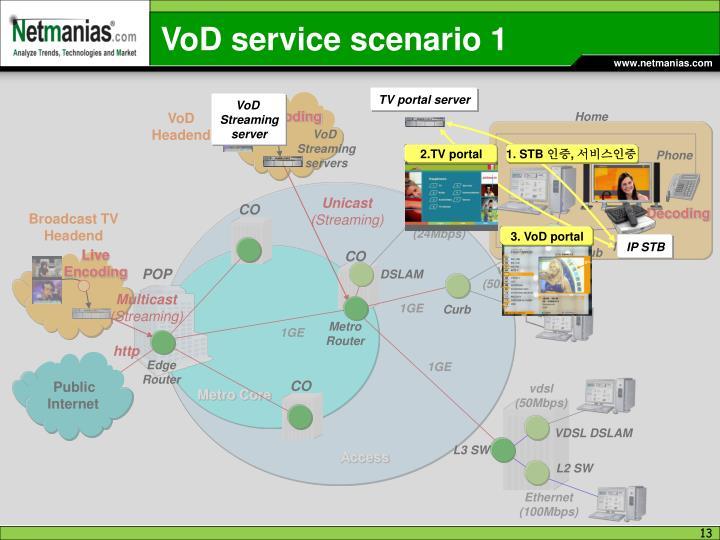 VoD service scenario 1