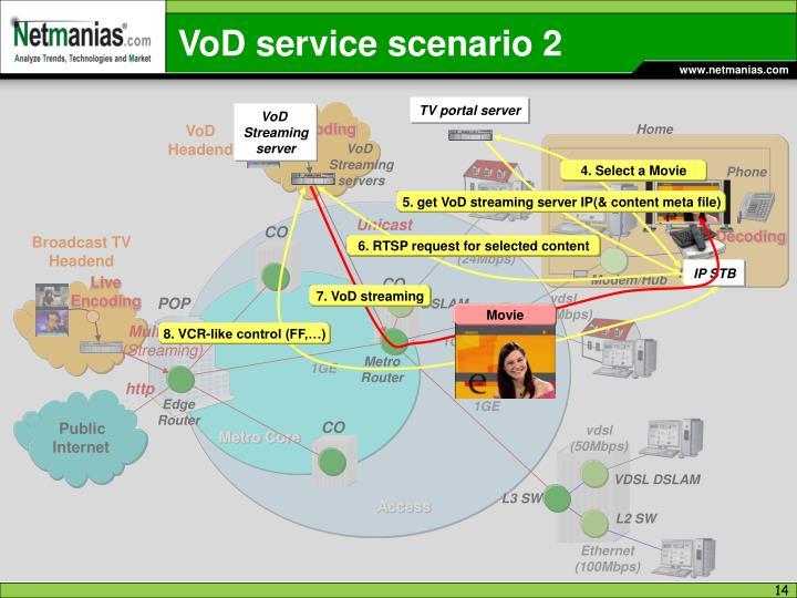 VoD service scenario 2