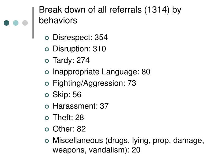 Break down of all referrals (1314) by behaviors