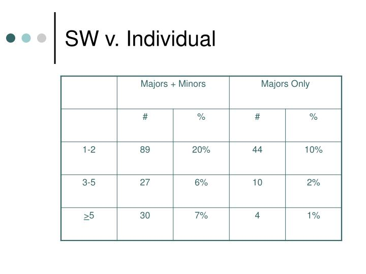 SW v. Individual