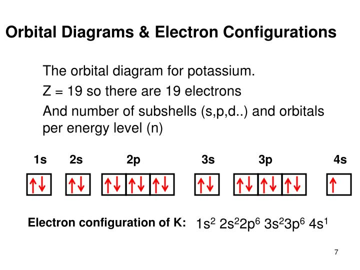 Electron configurations of the elements data page