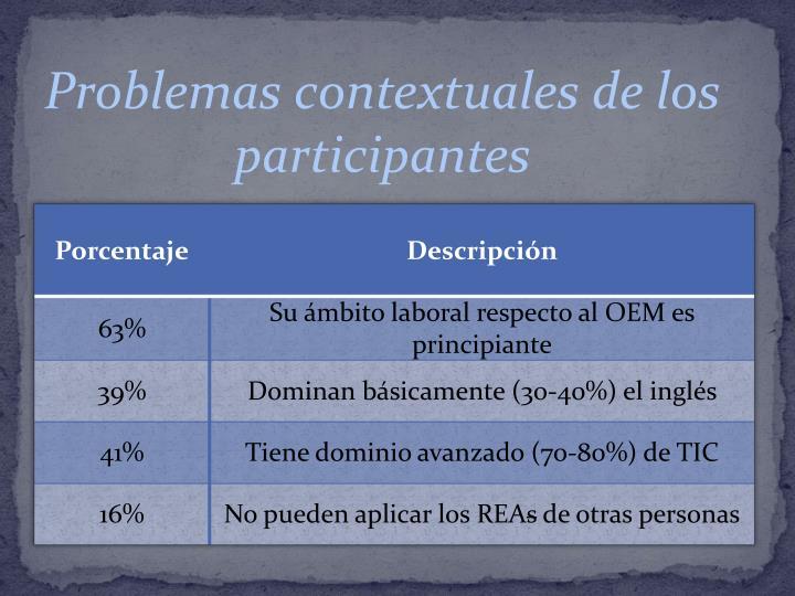 Problemas contextuales de los participantes