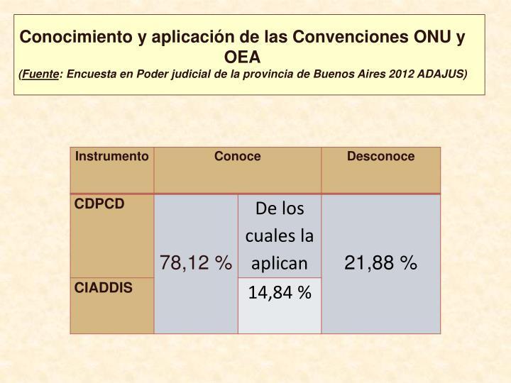 Conocimiento y aplicación de las Convenciones ONU y OEA