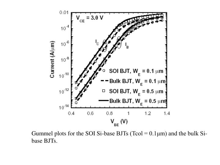 Gummel plots for the SOI Si-base BJTs (Tcol = 0.1μm) and the bulk Si-base BJTs.