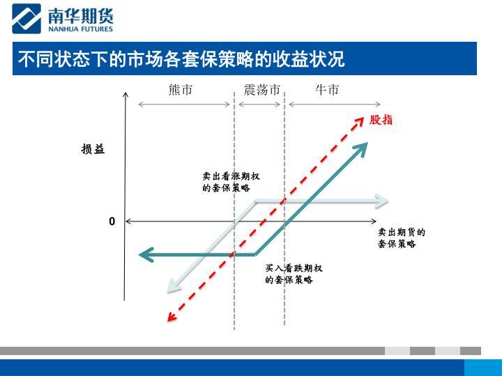不同状态下的市场各套保策略的收益状况
