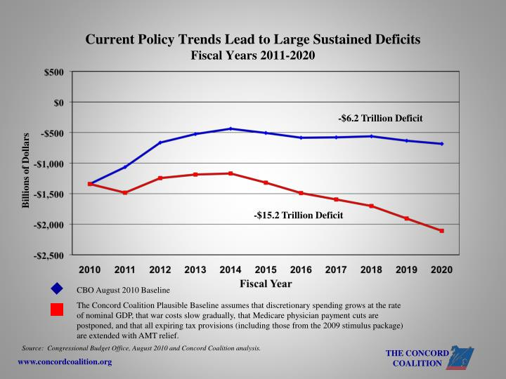 Current Policy Trends Lead to Large Sustained Deficits