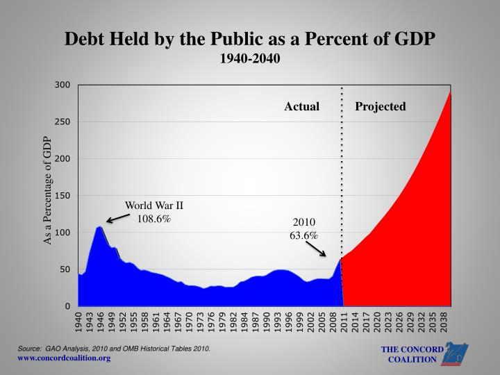Debt Held by the Public as a Percent of GDP
