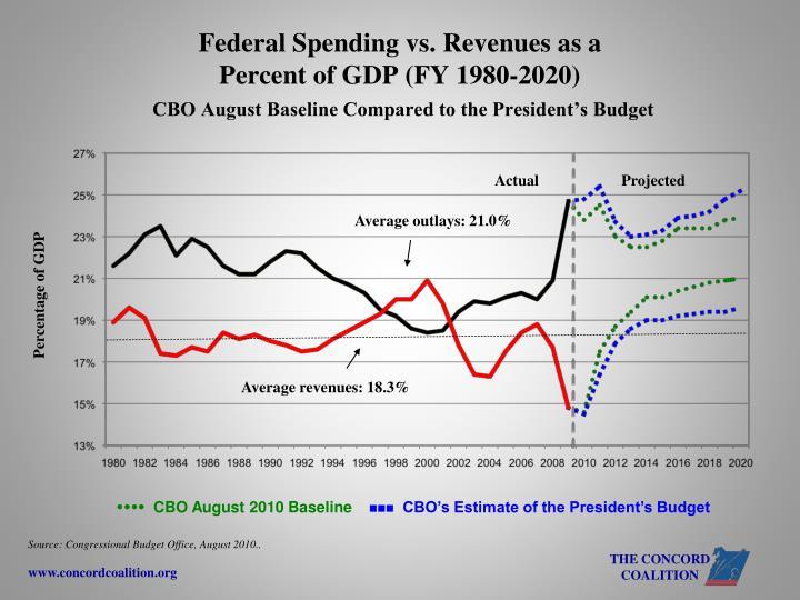 Federal Spending vs. Revenues as a