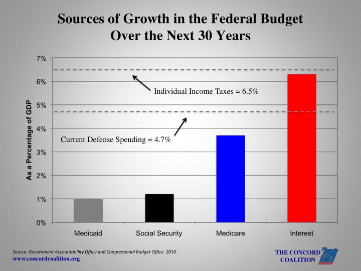 Sources of Growth in the Federal Budget