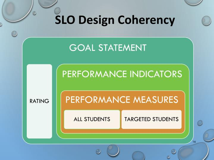 SLO Design Coherency