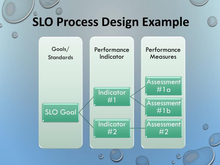 SLO Process Design Example