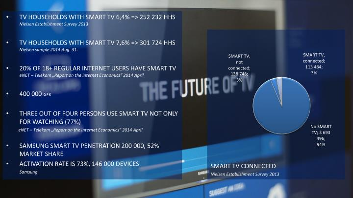 TV HOUSEHOLDS WITH SMART TV