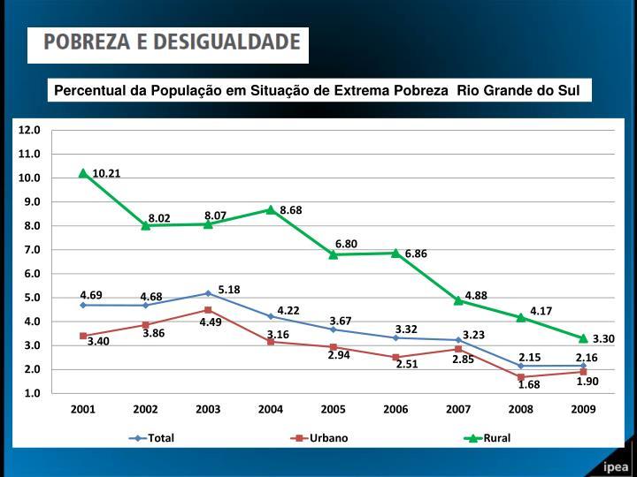 Percentual da População em Situação de Extrema Pobreza  Rio Grande do Sul