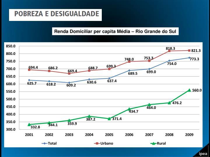 Renda Domiciliar per capita Média – Rio Grande do Sul
