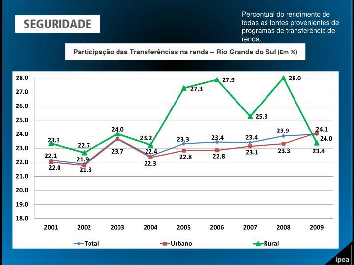 Percentual do rendimento de todas as fontes provenientes de programas de transferência de renda.