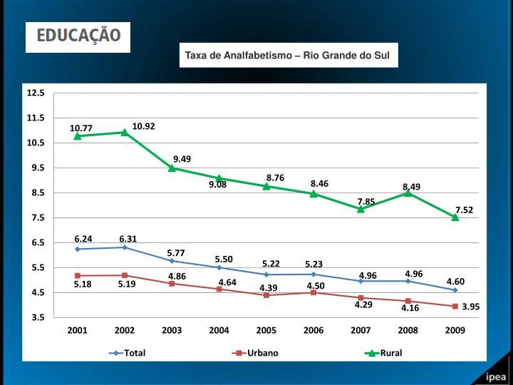 Taxa de Analfabetismo – Rio Grande do Sul