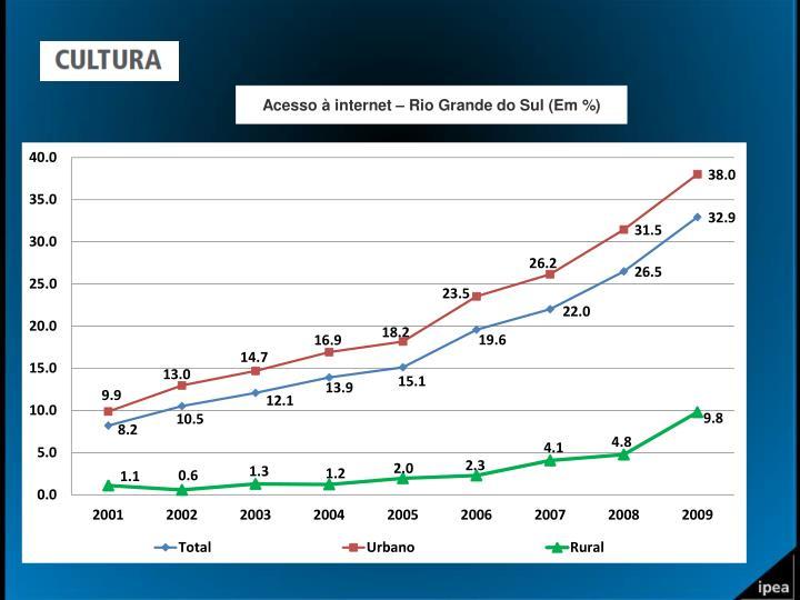 Acesso à internet – Rio Grande do Sul (Em %)
