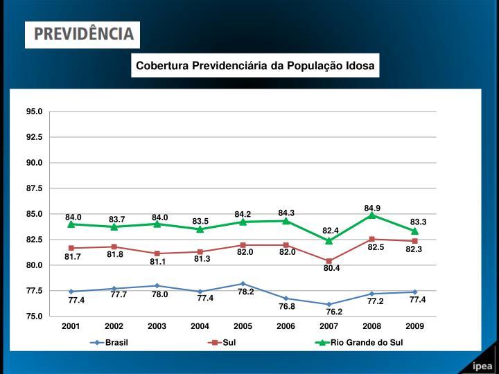 Cobertura Previdenciária da População Idosa