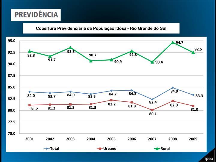 Cobertura Previdenciária da População Idosa - Rio Grande do Sul