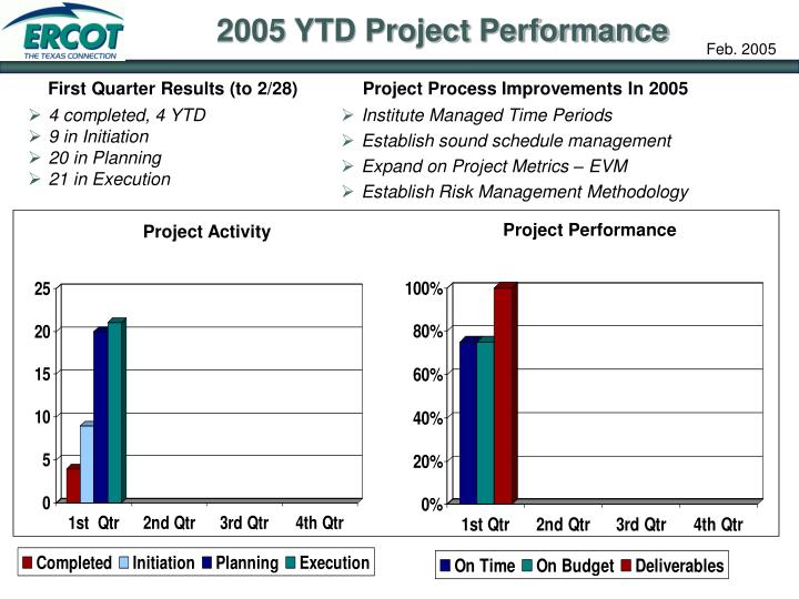 2005 YTD Project Performance