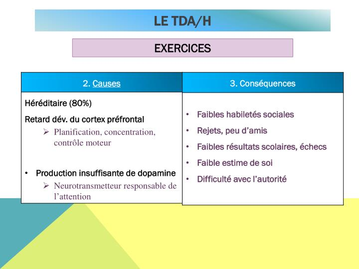 Le TDA/H