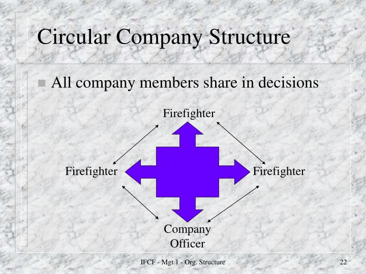 Circular Company Structure