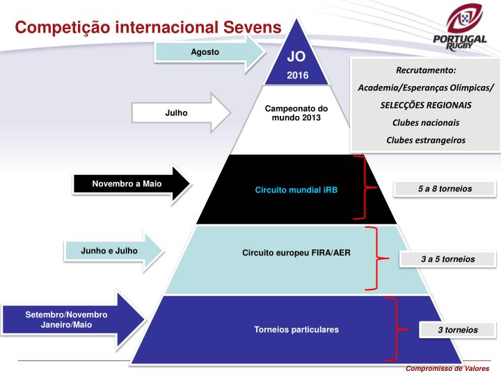 Competição internacional Sevens