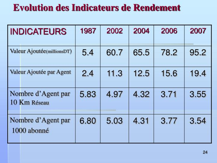 Evolution des Indicateurs de Rendement