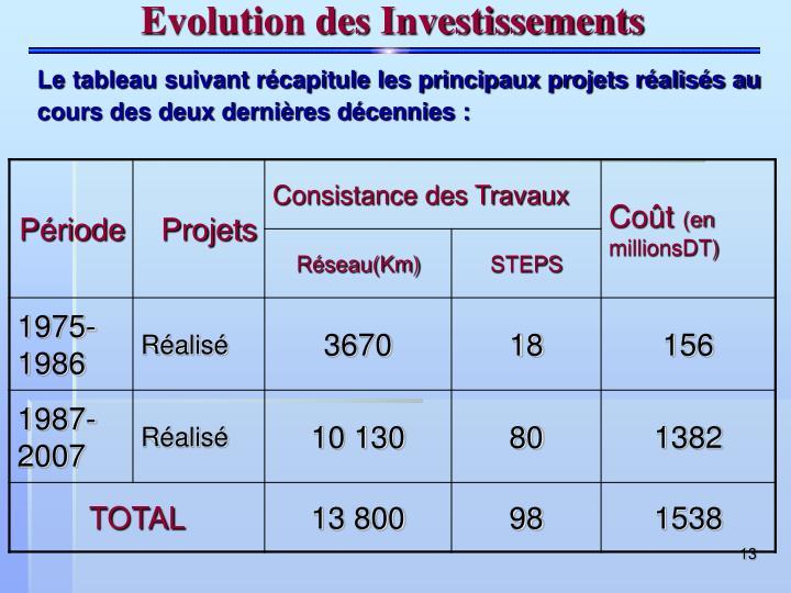 Evolution des Investissements