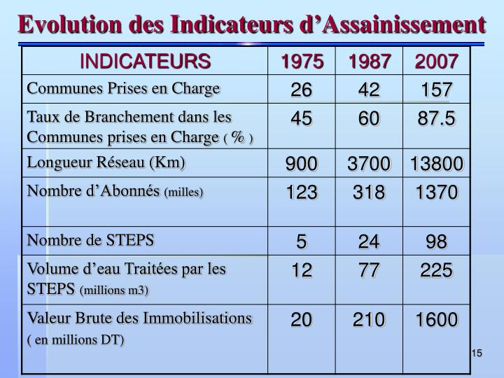 Evolution des Indicateurs d'Assainissement