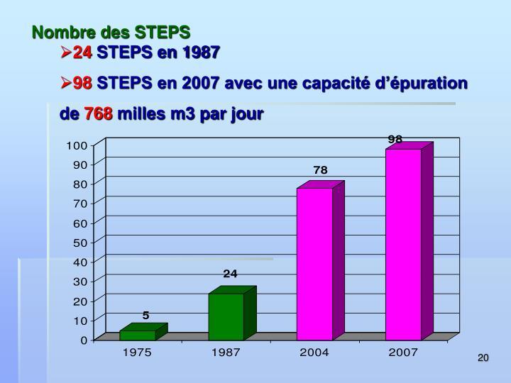 Nombre des STEPS