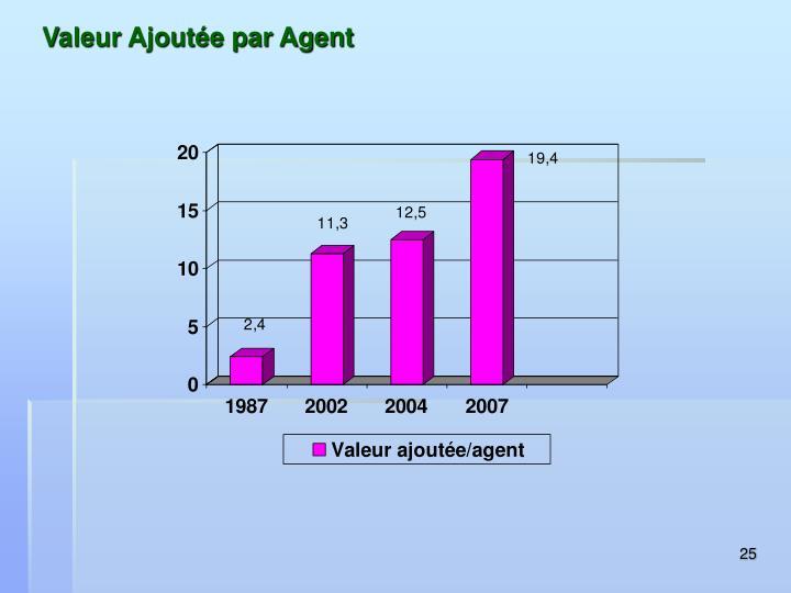 Valeur Ajoutée par Agent