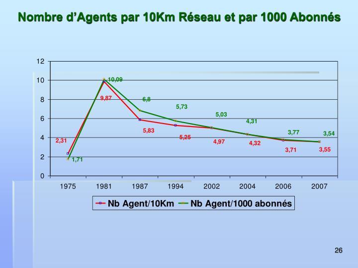 Nombre d'Agents par 10Km Réseau et par 1000 Abonnés